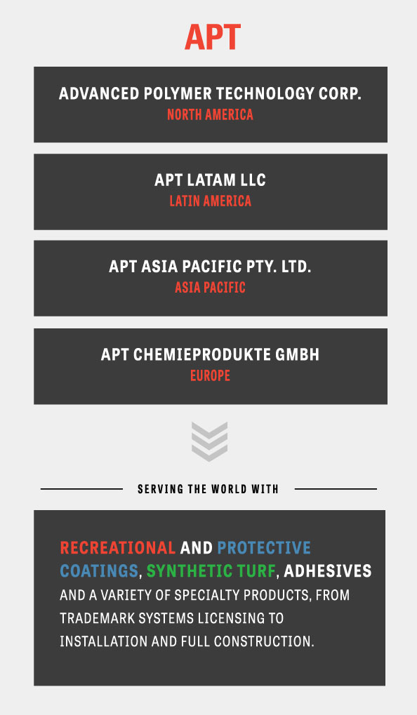 About APT Infographic